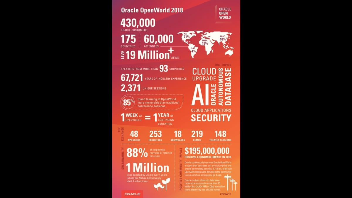 By the Numbers: Oracle OpenWorld 2018